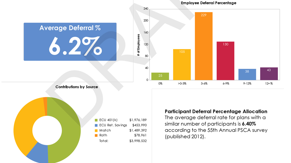 Various colorful charts to show the statistics of retirement plan services in employee benefit resources